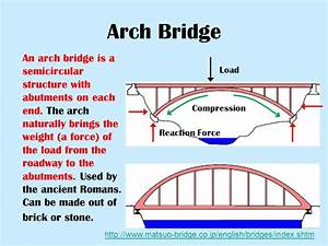 What Kind Of Bridge