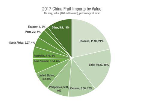 2017 China Fresh Fruit Import And Export Statistics