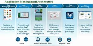 Euc Design Series  Application Rationalization And