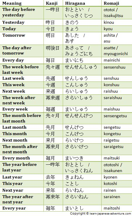 learn  japanese numbers  give days months  days