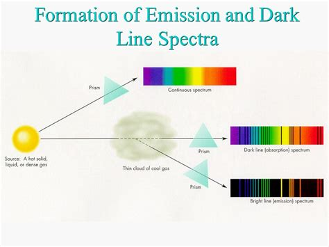 lesson 5 3 light and atomic emission spectra lab 5 emission spectra ppt video online download