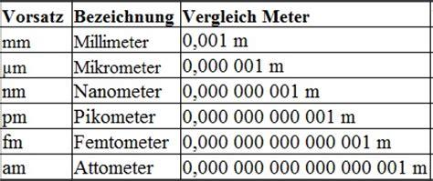 laengeneinheiten tabelle