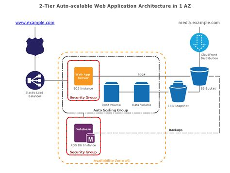 conceptdraw samples computer  networks aws architecture
