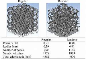 Developed Solid Lattices With Basic Geometric Data