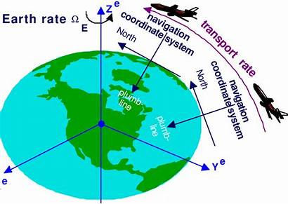 Earth Coordinate System Rate Transport Navigation Its
