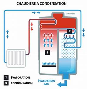 Comment Changer Une Chaudiere A Gaz : comment fonctionne une chaudi re condensation ~ Premium-room.com Idées de Décoration