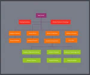 Organizational Chart Template