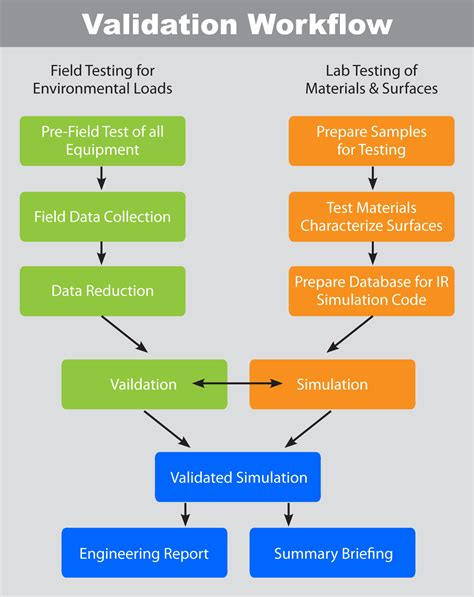 validation services thermoanalytics