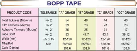 bopp tape shree raj international private limited sripl packaging supplier consumables