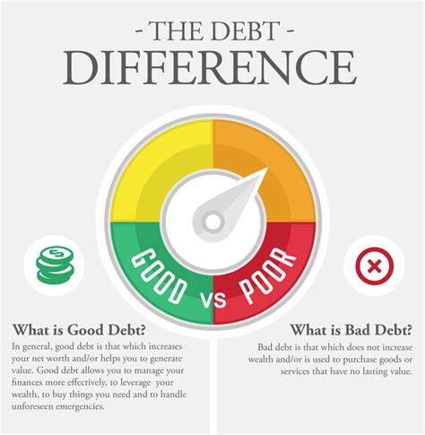 good debt  bad debt types  good  bad debts