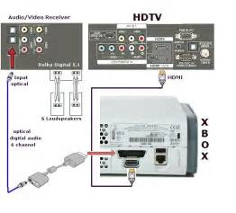 similiar xbox back connections diagrams keywords jack wiring further xbox 360 cable diagram on xbox rca wiring diagram