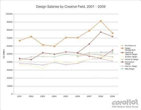 industrial designer salary coroflot 2009 designer salary survey the results are in