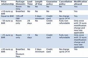 Hotel Room Pricing Strategies - Hotel Rate Strategy