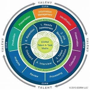 Talent Task Matrix