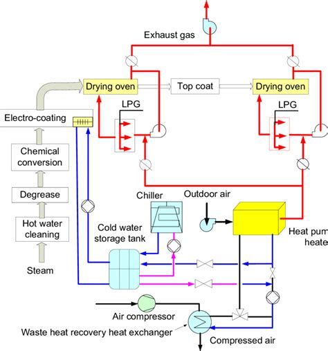 29 system flow diagram of drying process in painting