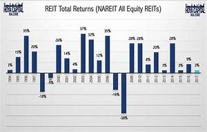 Vanguard Index Chart 2018 Reits Sharply Lower Amid Global Bond Rout Vanguard Real