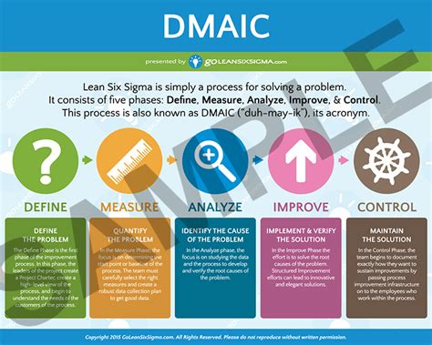 5 Why Dmaic Tools Poster Dmaic Short Version Goleansixsigma