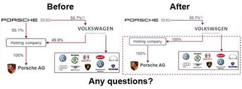 Volkswagen Finally Swallows Porsche