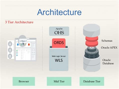intro  oracle application express apex