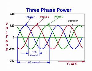 Why Use Three-phase Power Distribution
