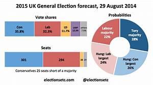 UK GENERAL ELECTION 2015: UK GENERAL ELECTION FORECAST