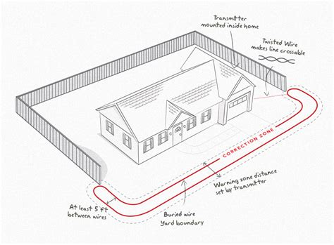 invisible fence wiring diagram electric fence