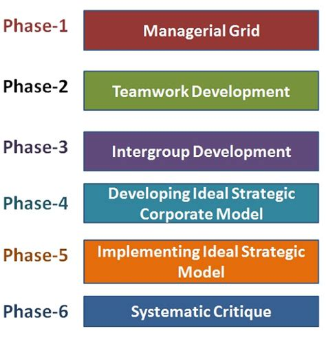 What is Grid Training? definition and meaning - Busines