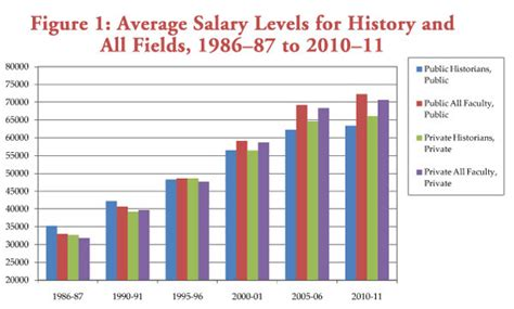 History Professor Salary History Faculty Salaries Fall Behind Inflation And The