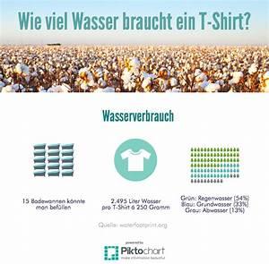 Wieviel Lumen Braucht Man : wie viel wasser braucht ein t shirt globales t shirt graz ~ Eleganceandgraceweddings.com Haus und Dekorationen