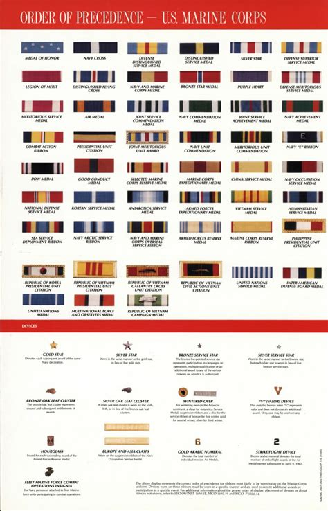 Awards And Decorations Abbreviations by Us Medals On Us Army Insignia Us