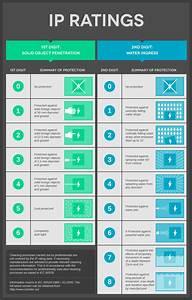 Ip Ratings Guide  Ingress Protection    Lighting  Guides