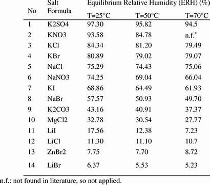 Salt Humidity Saturated Relative Solutions Equilibrium Different