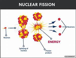 Diagram Showing Nuclear Fission