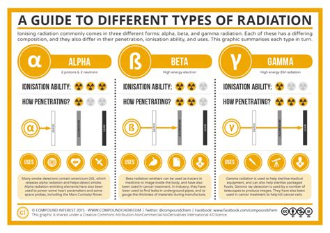 A Guide To The Different Types Of Radiation Compound