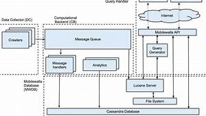 Logical Architecture Of Mobilewalla
