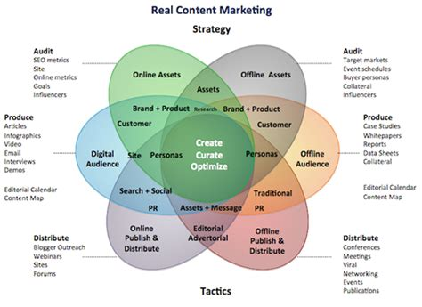 content marketing  complete  guide
