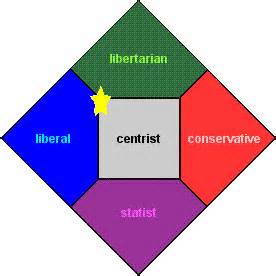 Opinions On Centrism