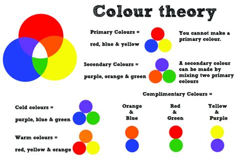 color wheel theory colour wheel theory poster by justanotherartist teaching