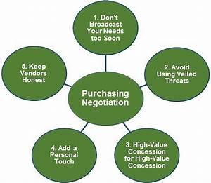 B2B Purchasing Negotiation: Five Strategies to Reduce ...