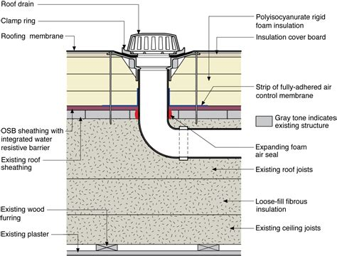 roof drain  installed   existing flat roof