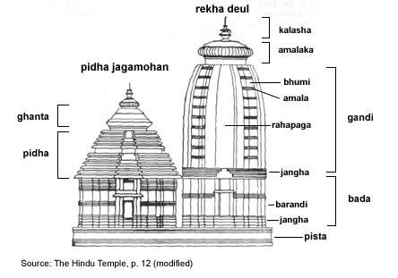 ancient india indian temple architecture temple