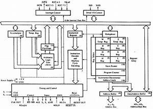 Microprocessor - Quick Guide