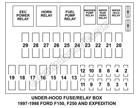 1998 Ford F150 Fuse Box Diagram by Fuse Box Fuse And Relay Diagram 1997 1998 F150