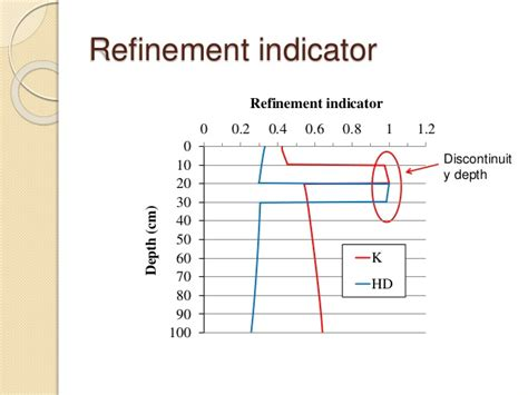 Hydraulic Modification Definition by Estimation Of Hydraulic Parameters With Multi Scale