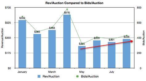 pay to bid how do pay to bid startups like bigdeal sustain
