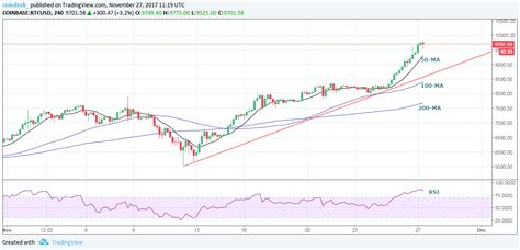 Bitcoin  $10,000 Today? Bitcoin Price Looks Primed To