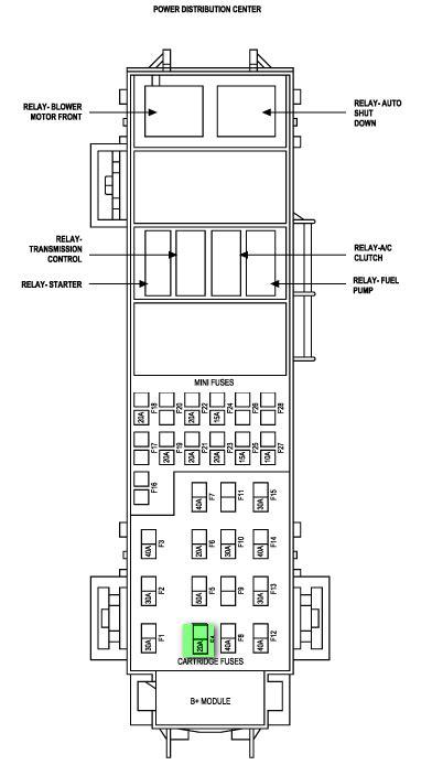 Dodge Fuse Diagram by 2004 Dodge Durango Fuse Box Diagram Owner Pdf Manual