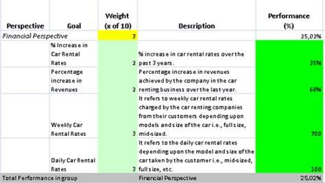 scorecard template  excel  car renting business