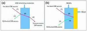 The Evaluation Models Of  A  Conventional Electromagnetic