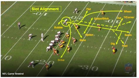 football  utilizing   slot receiver blogging
